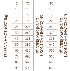 light-and-senior-tabulka